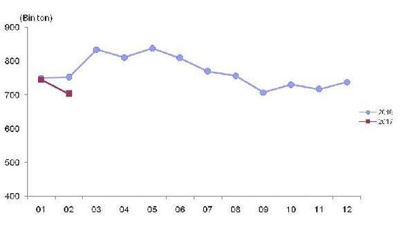 Toplanan inek sütü Şubatta yüzde 6.6 azaldı