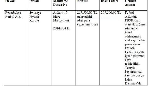 Fenerbahçe tüm davalarını gözler önünde serdi