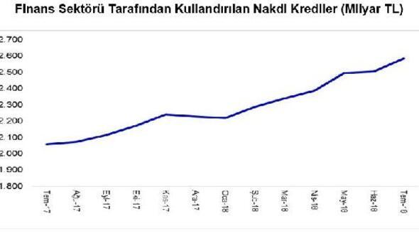 Temmuz'da, kullanılan krediler yıllık yüzde 26 artışla 2.585 milyar lira oldu