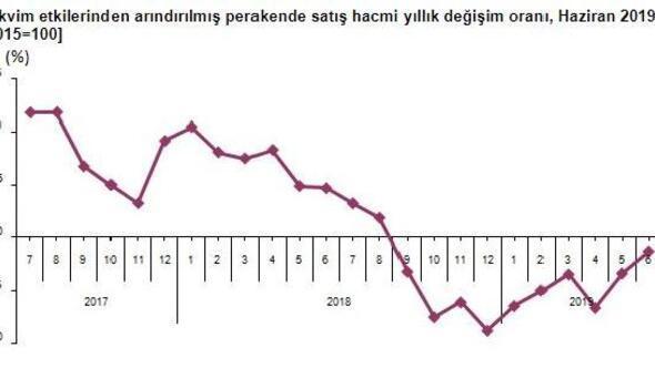 Perakende satış hacmi Haziran'da yıllık yüzde 1.2 azaldı