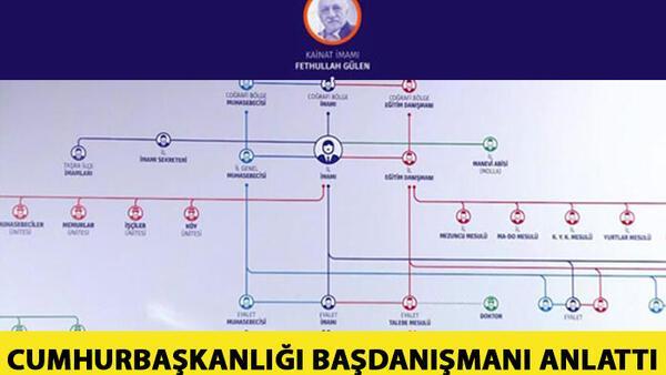 İşte FETÖ'nün örgütsel şeması! Cumhurbaşkanlığı Başdanışmanı Akış, CNN TÜRK'te anlattı