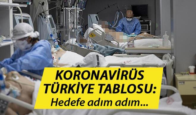 SON DAKİKA: 20 Haziran Türkiye günlük Koronavirüs tablosunda son durum: Günlük corona virüs vaka sayısı, ölüm sayısı ve hasta sayısı kaç?