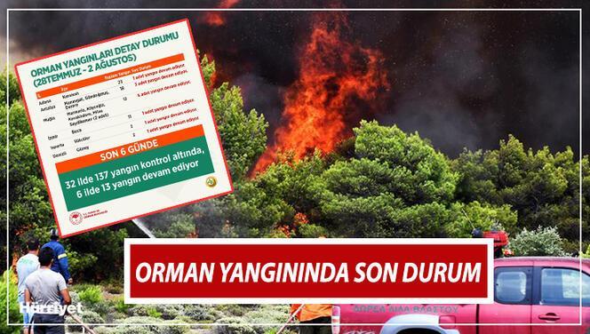 Son dakika orman yangını haberleri: Kontrol altına alınan ve devam eden orman yangınlar hangileri? Bakan Pakdemirli açıkladı!