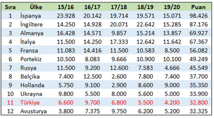 Güncel UEFA Ülke Puanı Sıralaması