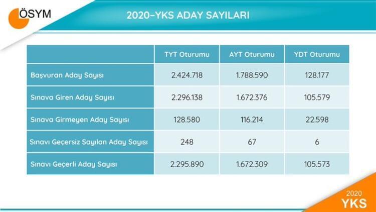 2020-YKS Aday Sayıları