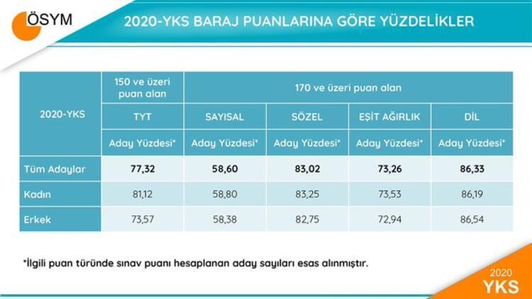 2020-YKS Testlerinin Ham Puan Ortalamaları ve Standart Sapmaları