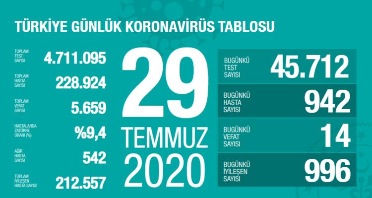 29 Temmuz koronavirüsü (corona virüsü) Türkiye tablosu vaka sayısı ...