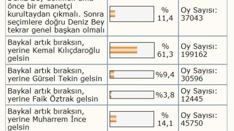 İşte dev anketin sonuçları