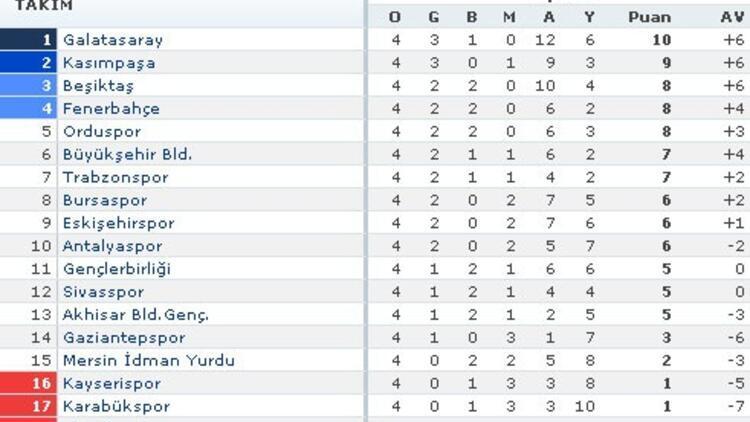 Beşiktaş yükseliyor / İşte ligde görünüm