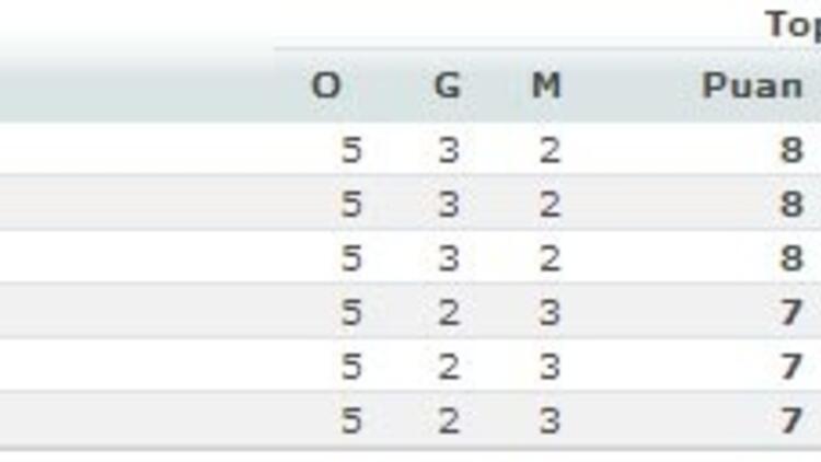 Euroleague'de 5. hafta sonuçları