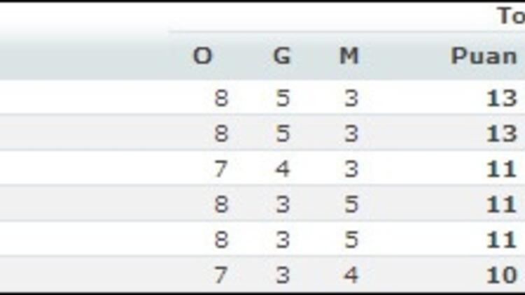 Euroleague'de 8. hafta sonuçları