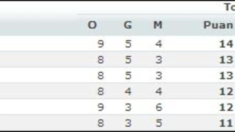 Euroleague'de 9. hafta sonuçları