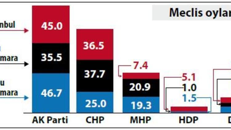 Üç ayrı bölgede 3 siyasi karakter