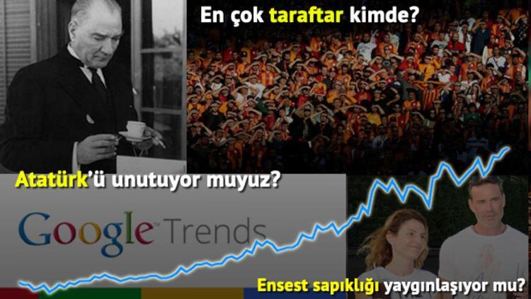 Google aramalarında Türkiye'nin gizli portresi
