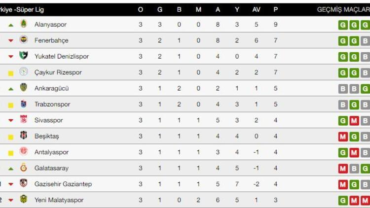 Süper Lig'de bu hafta hangi maçlar var? Süper Lig puan durumu