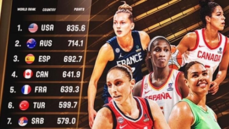 FIBA yeni sistemi duyurdu! A Millilerimiz, kadınlar dünya sıralamasında...