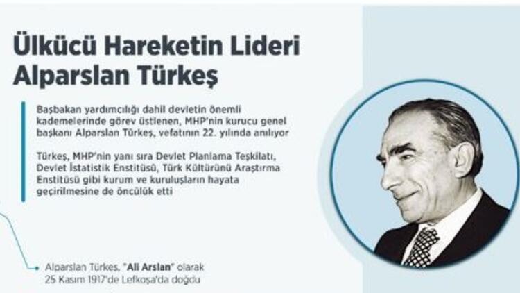 Alparslan Türkeş Kimdir? Alparslan Türkeş doğum tarihi ne zaman