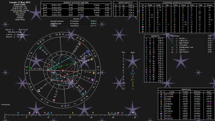 Astroloji nedir, ne değildir?