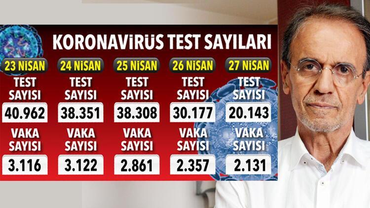Prof. Dr. Mehmet Ceyhan anlattı: Test sayısı artmalı