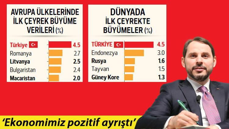 Türk ekonomisi zirveye çıktı