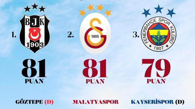 iddaa'da şampiyonluk oranları güncellendi! Beşiktaş avantajlı, Fenerbahçe'ye 150 katı...