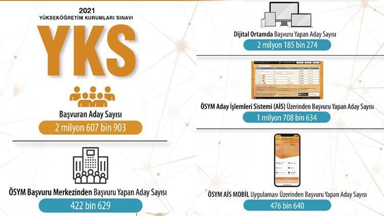 2 milyon aday YKS'ye online başvurdu
