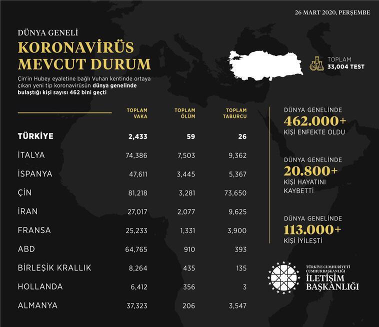 İşte dünya geneli ve Türkiyedeki koronavirüs vaka sayıları