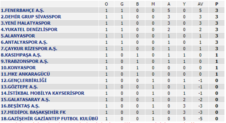 Super Lig De 1 Hafta Maclari Tamamlandi Iste Super Lig