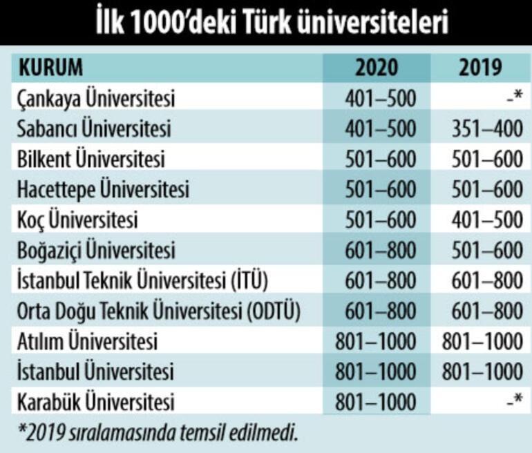 THE Dünya Üniversiteleri Sıralaması 2020: Türkiye'den 34 üniversite listede