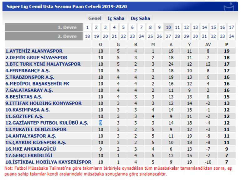 Süper Lig puan durumu nasıl şekillendi Süper Lig 10. hafta maçları