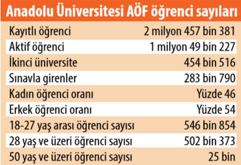Örgün eğitimin iki katı... 4 milyon öğrenci açıköğretimde