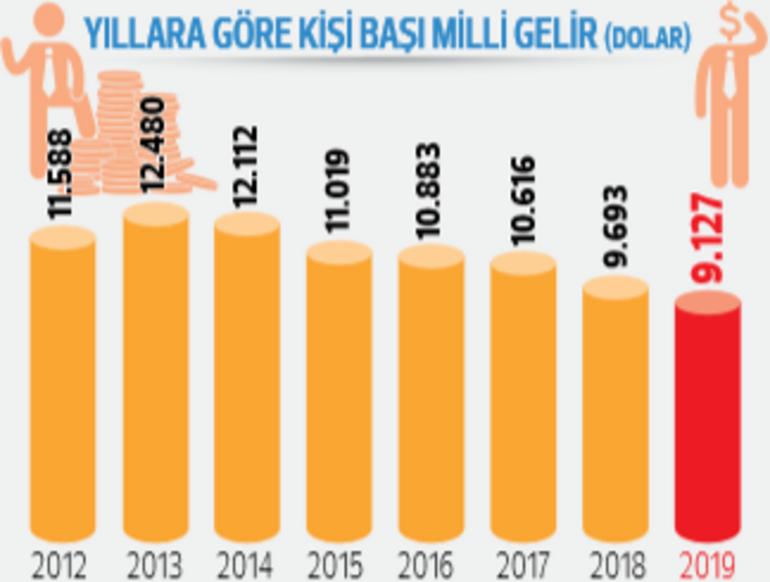 Türkiye 2019'da yüzde 0.9 büyüdü