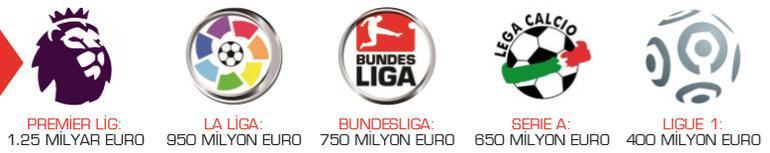 Süper Ligde zarar 450 milyon TL