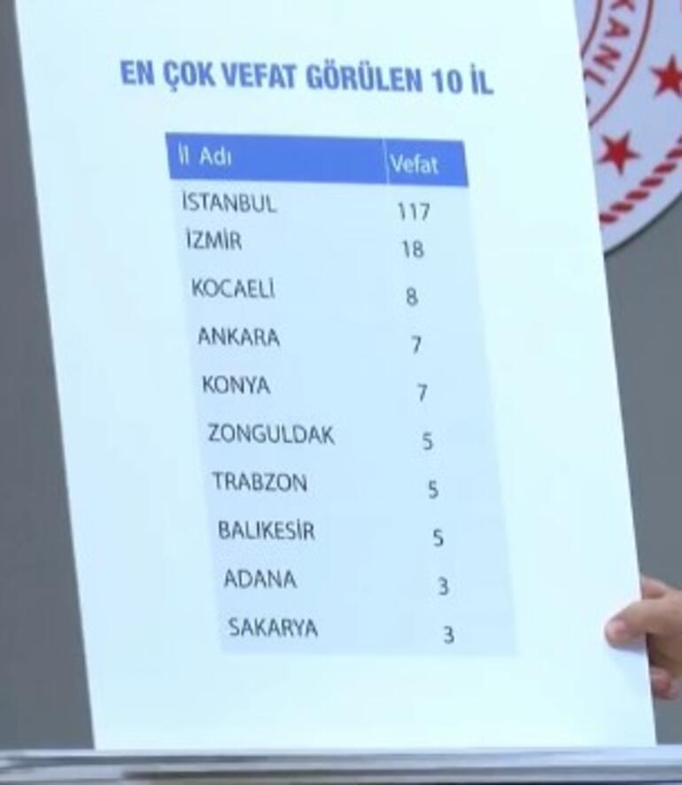 Son dakika haberi: İl il corona virüslü vaka sayısı açıklandı Sağlık Bakanı illerdeki ölümleri de duyurdu