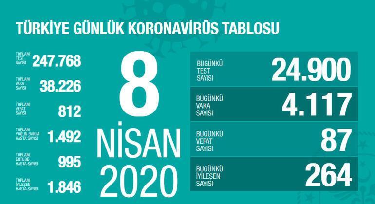 Son dakika haberi: Sağlık Bakanı Kocadan son açıklama İşte coronavirüslü vaka sayısı