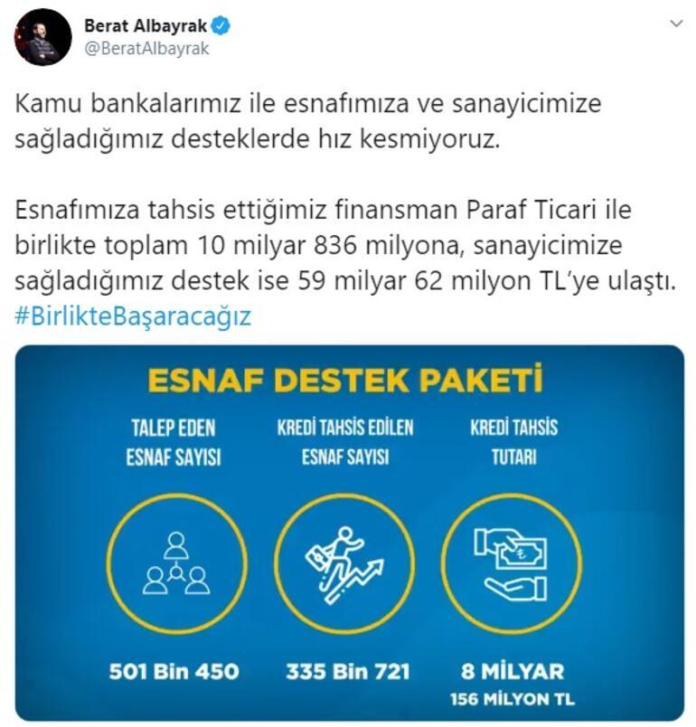 Minister Albayrak: We do not slow down on supports