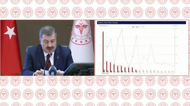 Son dakika haberi... Sağlık Bakanı Koca açıklama yapıyor
