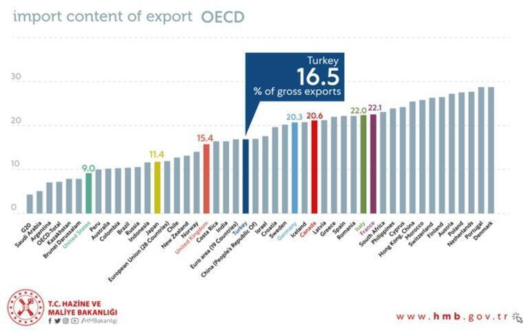 Bakan Albayrak OECD raporunu paylaştı Türkiye en iyi ilk 20de