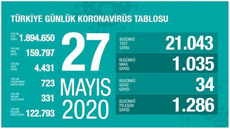 Son dakika haberi: Sağlık Bakanı Fahrettin Koca tarafından corona virüsü 29 Mayıs son durum tablosu açıklandı