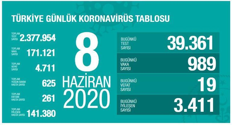 Son dakika haberi: Sağlık Bakanı Fahrettin Koca 10 Haziran koronavirüsü tablosunu açıkladı