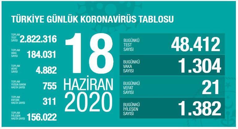 Son dakika haberi: 18 Haziran korona tablosu ve vaka sayısı Sağlık ...