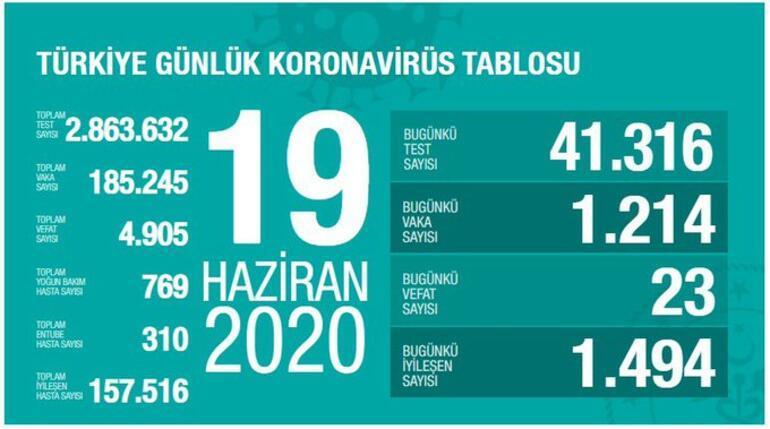 Son dakika haberi: İstanbul ve Ankara detayı Sağlık Bakanı Koca 19 Haziran corona virüsü tablosunu paylaştı