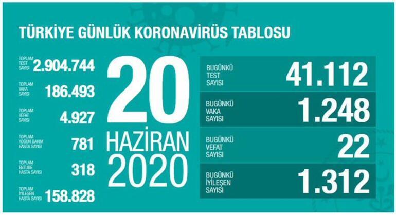 Son dakika haberi: Sağlık Bakanı Fahrettin Koca tarafından corona virüsü 20 Haziran son durum tablosu açıklandı