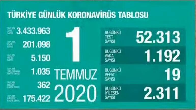 Son dakika haberi: Sağlık Bakanı Koca tek tek açıkladı İşte vaka sayıları artan ve azalan o iller...