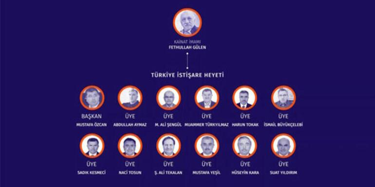İşte FETÖ'nün örgütsel şeması Cumhurbaşkanlığı Başdanışmanı Akış, CNN TÜRK'te anlattı