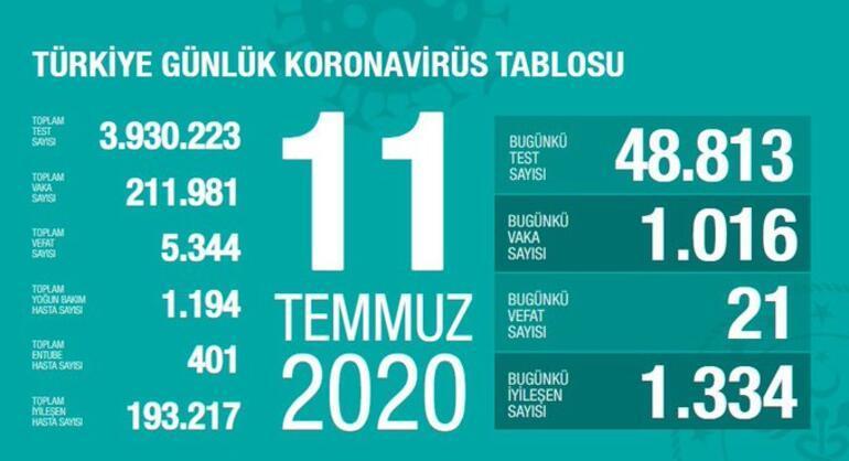 Son dakika haberi: 12 Temmuz korona tablosu ve vaka sayısı Sağlık Bakanı Fahrettin Koca tarafından açıklandı