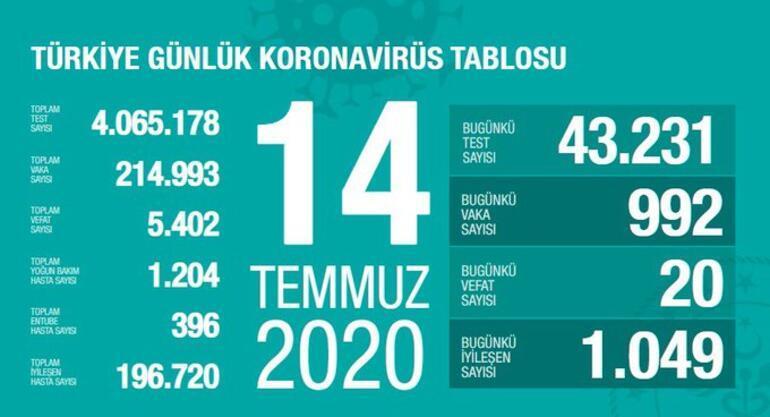 Son dakika haberi: 14 Temmuz korona tablosu ve vaka sayısı Sağlık Bakanı Fahrettin Koca tarafından açıklandı