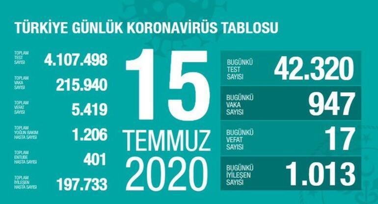 Son dakika haberi: 19 Temmuz korona tablosu ve vaka sayısı Sağlık Bakanı Fahrettin Koca tarafından açıklandı