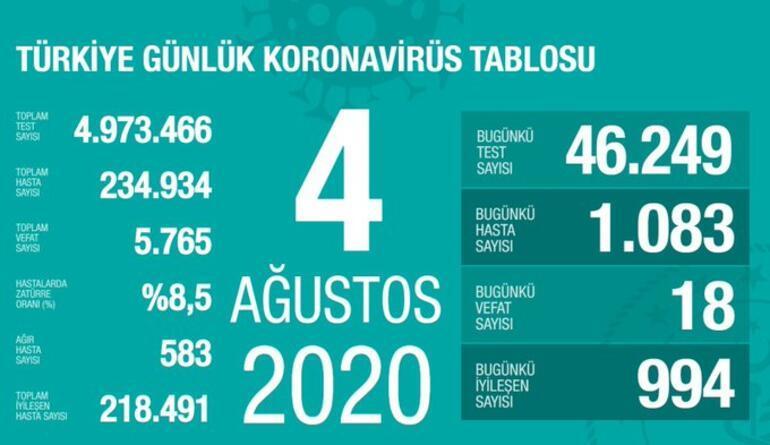 Son dakika haberi: 4 Ağustos korona tablosu ve vaka sayısı Sağlık Bakanı Fahrettin Koca tarafından açıklandı