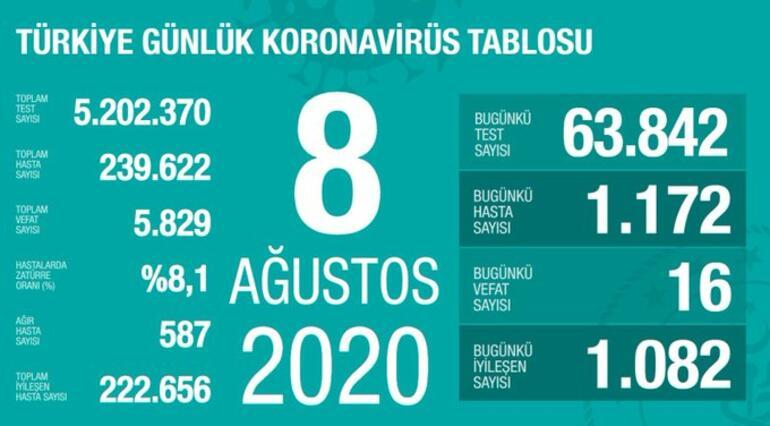 Son dakika haberi: Sağlık Bakanı Koca 12 Ağustos koronavirüsü tablosu ve vaka sayısını paylaştı mı